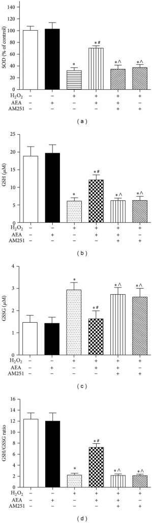 AEA increased intracellular SOD and ameliorated GSH/GSSG ratio. The cells were divided into six groups, Control: cells cultured in drug-free medium; AEA: cells exposed to 10 μM AEA for 3 h; H2O2: cells exposed to 200 μM H2O2 for 3 h; AEA + H2O2: cells exposed to 10 μM AEA plus 200 μM H2O2 for 3 h; AM251 + AEA + H2O2: cells exposed to 10 μM AEA plus 10 μM CB1 antagonist AM251 in the presence of 200 μM H2O2 for 3 h; AM251 + H2O2: cells exposed to 10 μM AM251 plus 200 μM H2O2 for 3 h. The intracellular SOD, GSH, and GSSG levels were assessed by the corresponding reagent kit, and the GSH/GSSG ratio was calculated according to the GSH and GSSG levels. (a) Intracellular SOD level. (b) Intracellular GSH level. (c) Intracellular GSSG level. (d) Intracellular GSH/GSSG ratio. Results are expressed as means ± SD (n = 6). *P < 0.05 versus control (no H2O2, no AEA, and no AM251), #P < 0.05 versus the cells exposed to H2O2 alone, and ∧P < 0.05 versus the cells exposed to AEA plus H2O2.