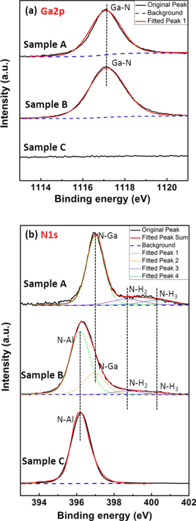 XPS spectra of (a) Ga2p and (b) N1s for samples A, B, and C. The background lines and the fitted lines were also subtracted.