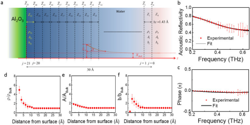 (a) The laterally-homogenous experimental system can be considered as an ultrasonic A-scan system. (b) Amplitude of the acoustic reflectivity of the GaN/air interface, simulation of the reflectivity using continuum elasticity theory and best fitted result using our algorithm. (c) Phase of the acoustic reflectivity of the GaN/air interface, simulation of the reflectivity using continuum elasticity theory and best fitted result using our algorithm. (d–f) The spatial distribution of the density, elastic modulus and viscosity for water at the interface with amorphous Al2O3 obtained by fitting the complex reflection spectrum. All data are normalized to the values of bulk water. The origin of the x-axis corresponds to the center of the atomic plane terminating the Al2O3 surface.