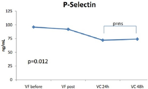 Changes in soluble P-selectin levels after catheter ablation.