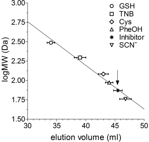 Size-exclusion chromatography of the unknown inhibitor.Experiments were made using a Biogel P-2 resin as described under Experimental Procedures. Molecular markers: GSH, TNB, cysteine, phenol, and thyocianate. The arrow indicates the elution volume of the unknown inhibitor, corresponding to a molecular mass of about 70–85 Da. Error bars represent SEM.