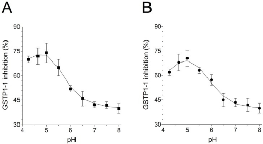 pH dependence of GSTP1-1 inhibition.(A) Purified GSTP1-1 (20 pmoles) incubated with saliva (estimated inhibitor concentration 5 µM) at different pH values (from 4.3 to 8.0) with suitable additions of 0.1 M potassium dihydrogen phosphate or 0.1 M potassium monohydrogen phosphate. After incubation (1 min, 25°C) the activity was measured. (B) GSTP1-1 incubated as in (A) with authentic HOSCN 5 µM. Each experiment was performed in triplicate (i.e. three different spectrophotometric determinations on the same salivary sample). Error bars represent SEM.