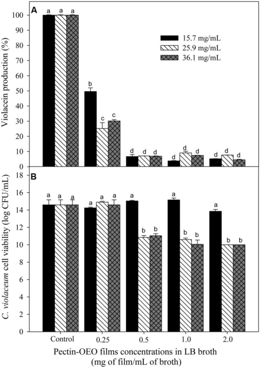 (A) Inhibition of violacein production of C. violaceum exposed to different concentrations of OEO enriched pectin films in LB broth, using films prepared by incorporation of 15.7, 25.9, and 36.1 mg/mL of OEO. Different letters among bars indicated significant differences (p < 0.05). (B)C. violaceum cell viability after incubation in LB broth enriched with different concentrations of OEO enriched films in LB broth. Different letters among bars indicated significant differences (p < 0.05).