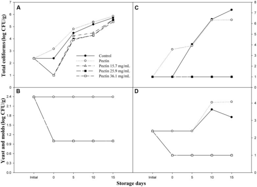 Effect of OEO on the microbial load (log CFU/g), (A) total coliforms and (B) yeast and molds in shrimp; (C) total coliforms and (D) yeast and molds in sliced cucumber throughout 15 days of storage at 4°C.