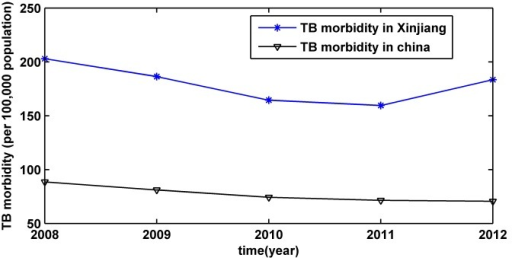 The annual morbidity of tuberculosis from 2008 to 2012 in Xinjiang and in China.Xinjiang is one of the autonomous regions of China; its morbidity of tuberculosis (TB) is much higher than the national situation.