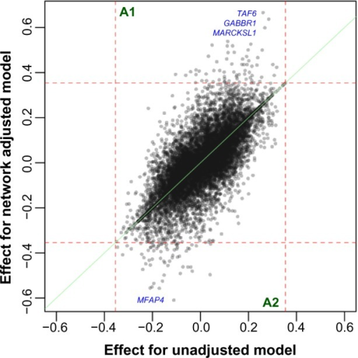 Scatter plot of the effect sizes of all genes in relation to survival time, from the unadjusted model versus the network-adjusted model. The names of the top four genes from the network-adjusted model are listed on the graph. The green line represents equal effect sizes between the two models. The red dashed vertical and horizontal lines are drawn at the maximum in the absolute effects from the unadjusted model (0.35). The areas A1 and A2 indicate that effect sizes from the network-adjusted model are greater than the maximum in the effect sizes from the unadjusted model.