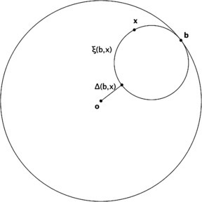 "The ""composite distance"" to a point of the boundary. Definition of the quantity  if x is a point of  and b a point of its boundary:  is the horocycle through x which is tangent to the boundary at b, and  is the segment joining the origin O to the point on  which is diametrically opposite b; the number  is, up to a sign, the hyperbolic length of this segment"