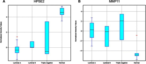 Box-and-Whisker plots. The gene expression levels of HPSE2 (a) and MMP11 (b) from the 32 samples in the training set covering Luminal A (n = 19), Luminal B (n = 3), Triple negative (n = 3) and normal control (n = 7) were shown in the box-and-whisker plots. The plots were generated using GeneSpring 12.6 software. The correlation of fold changes (FC) and normalized intensity (NI) values were calculated using the formula FC (Xn) = 2 ^ [averaged NI (Xn)-averaged NI (XControl)]. X: individual genes; n: breast cancer subtypes; NI (Xn): Normalized intensity of gene X in subtype n; NI (Control): normalized intensity of gene X in normal samples