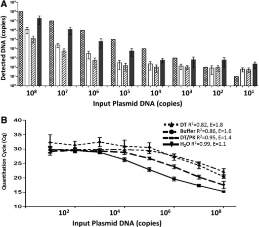 Systematic analysis of buffer effects on qPCR quantitation of plasmid DNA. (A) qPCR results of 108 to 101 copies of vector plasmid DNA performed in (1) H2O (cross-hatched columns), (2) DT buffer only (open columns), (3) buffer/inactivated DT (hatched columns), and (4) buffer/inactivated DT/PK/heat at 95°C (solid columns); (B) calibration curves generated from qPCR of plasmid DNA in various buffers, showing data linear range, R2 and amplification E values (n=3).