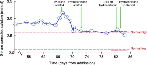 Resolution of hypercalcaemia after treatment with i.v. saline and oral hydrocortisone.