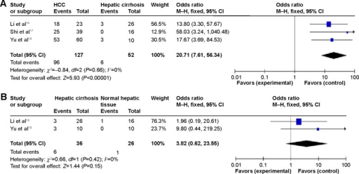 The difference in CXCR4 expression in patients with HCC and cirrhosis as well as normal individuals.Notes: (A) The studies included to investigate CXCR4 expression between 127 patients with HCC and 52 cirrhosis individuals. The combined OR was 20.71, 95% CI =7.61–56.34, P<0.00001. (B) The pooled OR from two studies including 36 cirrhosis patients and 26 normal controls, OR =3.82 (95% CI =0.62–23.55, P=0.15).Abbreviations: CXCR4, C-X-C chemokine receptor 4; HCC, hepatocellular carcinoma; OR, odds ratio; CI, confidence interval; df, degree of freedom.