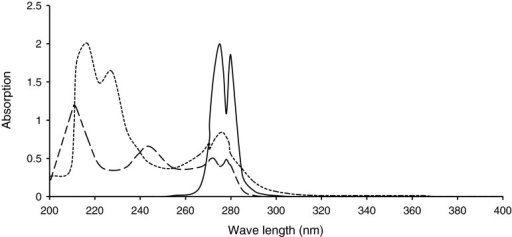 The UV–visible spectrum of phenylene diamine (dashed line), N,N′-diformyl phenylene diamine (dot-dashed line), and Bis-N,N′(Glycylacetyl) phenylene diamine (continuous line)