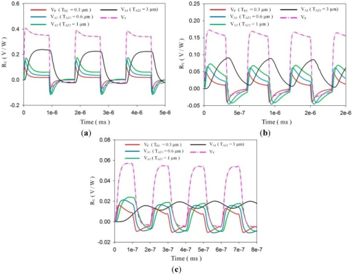 Calculated Voltage responsivities of a meliorated multi-frequency band pyroelectric sensor with TPZ = 0.3 μm, TAZ1 = 3 μm, TAZ2 = 1 μm and TAZ3 = 0.6 μm under incident irradiation power modulated by various chopping frequencies of about (a) 14 KHz, (b) 33 KHz and (c) 100 KHz.