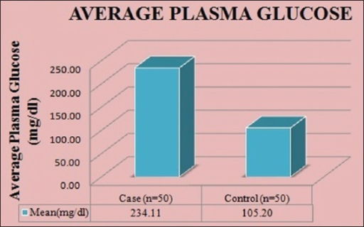 Correlation of mean average plasma glucose level in diabetic patients and healthy controls.