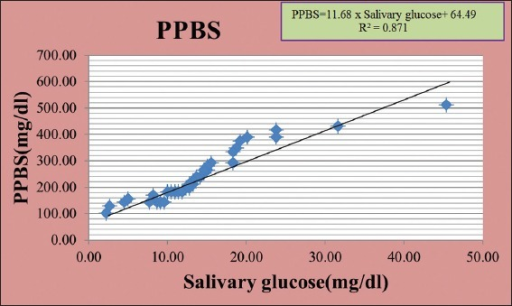 Correlation between salivary glucose and postprandial blood sugar in diabetic patients.