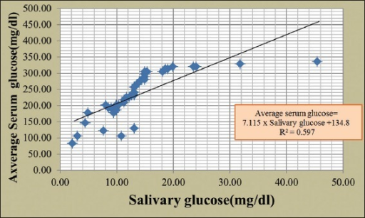 Correlation between salivary glucose and average serum glucose in diabetic patients.