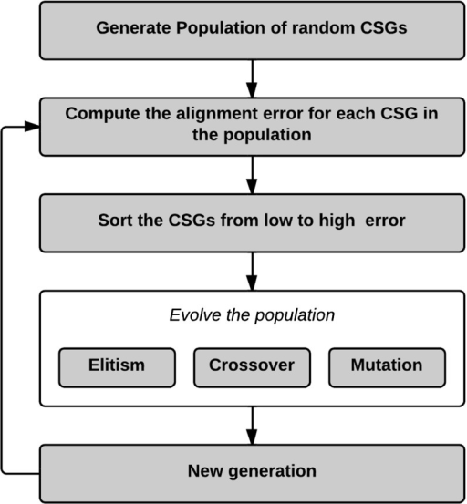 Overview of the genetic algorithm used in the CSG optimization algorithm