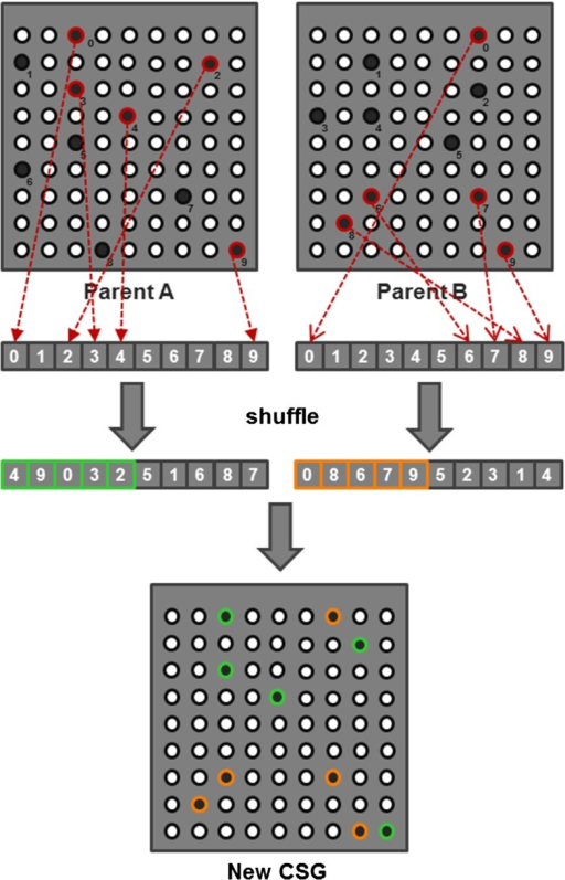 In the crossover stage, the configuration of two random CSGs (parent A and B) is combined to spawn a new CSG. A new CSG is formed by combining the pin IDs from two shuffled pin ID lists