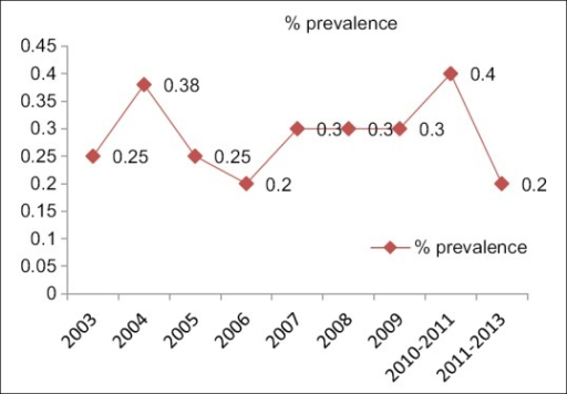Graph showing prevalence of human immunodeficiency virus positivity from year 2003 to 2013