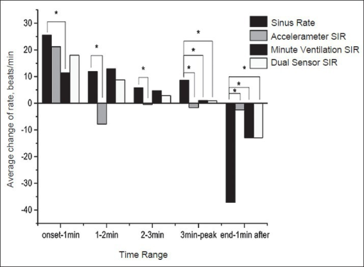Average rates of change of accelerometer, minute ventilation and dual sensor sensor indicated rate, and intrinsic sinus rates in different stages of exercise: Onset -1 min, in 1st minute after the onset of treadmill test; 1–2 min, in 2nd minute after onset of test; 2–3 min, in 3rd minute after the onset of treadmill test; 3 min-peak, the time ranging from the 3rd minute to the time of peak sinus rate; end -1 min after, in 1st minute after the end of test (*P < 0.05).