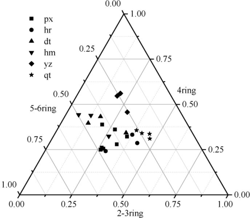 Triangle graph of percentage density for 15 PAHs in the sampling sites.