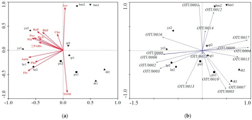 Redundancy analysis showed the correlation between bacterial consortia and soil environment factors (a) and some frequent OTUs of phylum Proteobacteria (b).