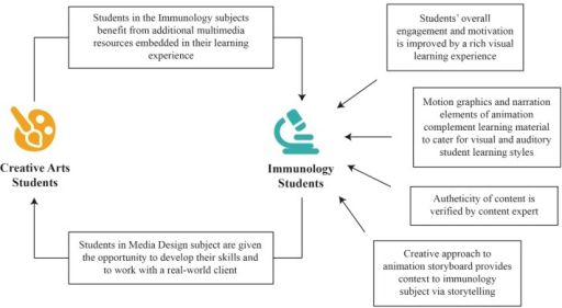 Producing multimedia resources for immunology teaching.
