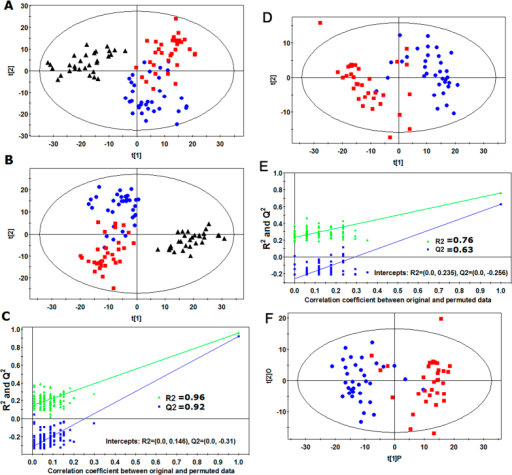 Multivariate data analysis based on the data from UHPLC-Q-TOFMS spectra of HG BC (), LG BC (), and HC (▲). (A) PCA score plot from HG BC, LG BC and HC, (B) PLS-DA score plot from HG BC, LG BC and HC, (C) Validation plot of PLS-DA model obtained using 99 permutation tests from HG BC, LG BC and HC, (D) PLS-DA score plot from HG BC and LG BC, (E) Validation plot of PLS-DA model obtained using 99 permutation tests from HG BC and LG BC, and (F) OPLS-DA score plot from HG BC and LG BC.