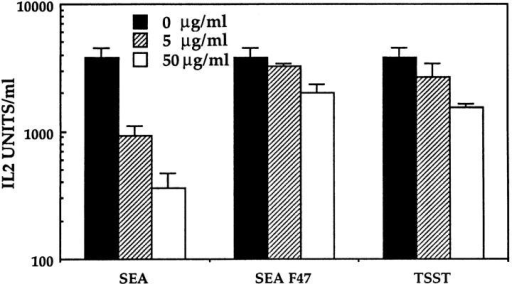 vSAG7 binds to the DR α chain. To standard conditions of  transfer assay were added various concentrations of either SEA, SEA F47,  or TSST-1. IL-2 was measured in supernatants as previously described.