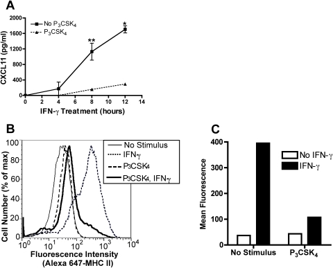 TLR2-mediated inhibition of IFN-γ induction of CXCL11 and CIITA decreases expression of protein products.A. BALB/c BMDM were treated with 10 ng/ml Pam3CSK4 for 8 h followed by 20 ng/ml IFN-γ for 4, 8, and 12 h. Culture supernatants were collected and assayed for CXCL11 protein by ELISA. *, p<0.01, **, p<0.05 comparing IFN-γ alone with Pam3CSK4 and IFN-γ treated samples (as determined by two-tailed t-test). B and C. BMDM were treated with 10 ng/ml Pam3CSK4 for 12–15 h prior to stimulation with 20 ng/ml IFN-γ for 24 h. Cells were stained with Alexa 647-conjugated anti-mouse I-A/I-E and analyzed by flow cytometry. Data shown are fluorescence intensity vs. cell number (B) and mean I-A/I-E fluorescence (C). Results are expressed as means±SEM from two independent experiments (A) and are representative of at least five independent experiments (B and C).