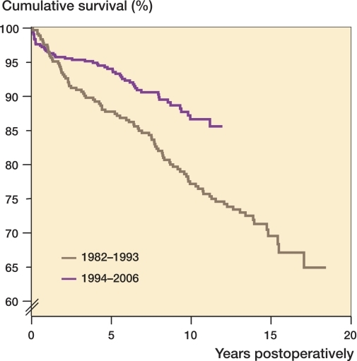 Cox-adjusted cumulative survival of the Souter-Strathclyde total elbow replacements used for rheumatoid arthritis in Finland over 2 different time periods. Adjustment was made for age, sex, and type of hospital.
