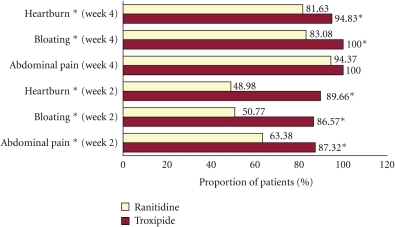 Clinical symptom improvement in endoscopic gastritis with Troxipide and Ranitidine. Percentage of patients at each followup period (week 2 and 4) reporting clinical symptom improvement (a reduction in the VAS score of at least 20 points from baseline to followup) for abdominal pain, bloating, and heartburn with Troxipide and Ranitidine (*P < .05 and **P < .01).