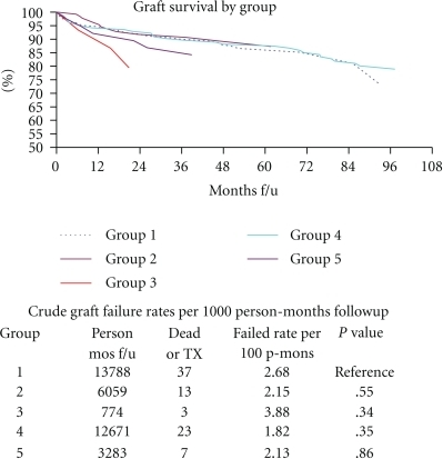 Graft survival by group. It depicts plots and tables of graft survival across the five groups represented by failure rates per 1000 person-months followup.