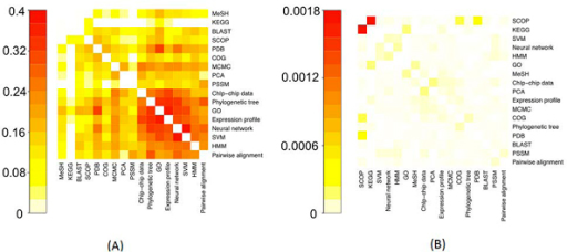 Heatmap representations of the matrix of shared descriptor similarity scores between resources (method 2). (A) The scores based on binary weights. (B) The scores based on tf*idf. Heatmaps generated by R function 'heatmap' [20]. Note that the heatmap diagonals (self-similarity) are intentionally left white to make them easier to interpret, and that the heatmaps are different scales.