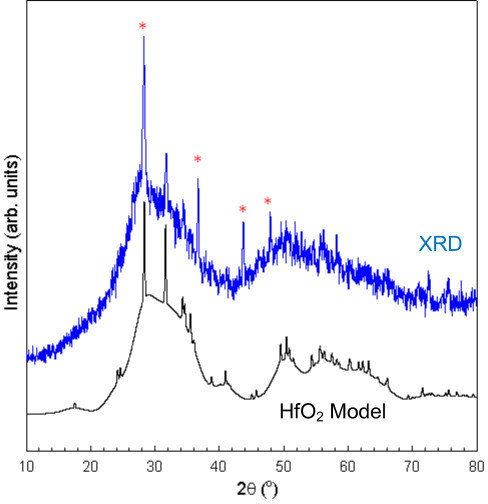 "Model and measured XRD pattern for aged powder sample. The model is composed of a mixture of ""macroscopic"" (>50 nm) and nanometer scale HfO2 particles. The marked peaks indicate MnTe impurities not accounted for in the model."