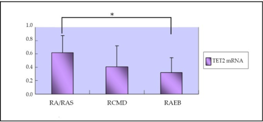 Expression of TET2 mRNA in the BMMNC of patients with different MDS types. * comparison between RA/RARS and RAEB patients, P<0.05.