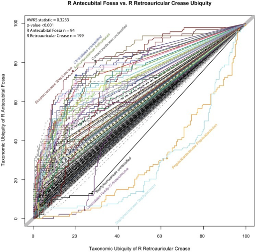 R Retroauricular Crease vs.R Antecubital Fossa U-U Plot | Open-i