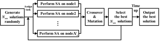 Flow chart of distributed genetic algorithm and simulated annealing.