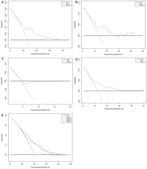 Decision curve analysis.Three-year site-specific recurrence-free survival of abdomen/pelvis model (A), thoracic region model (B), upper urinary tract model (C), and bone model (D). Five-year overall survival (E); model 1– abdomen/pelvis mode; model 2– thoracic region model; model 3– upper urinary tract model; and model 4– bone model. In decision curve analysis, the y-axis measures net benefit, calculated by summing the benefits (true positives) and subtracting the harms (false positives).