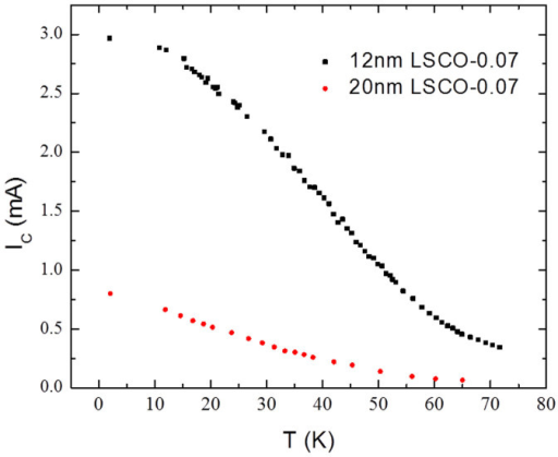 Critical current as a function of temperature of two Josephson junctions on two different wafers with LSCO-0.07 barrier thicknesses of 20 nm and 12 nm.