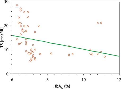 Correlation between TS (turbulence slope) and HbA1c concentration (r = –0.31, p = 0.02)