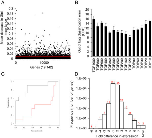 "Identification of the core co-acting gene set. (A) Gene ranking by Gini-importance. A singular ""best"" probeset for each gene was used to grow 10,000 classification trees. The importance of each gene in classifying cell lines as sensitive or resistant to TRAIL was measured by mean decrease in Gini-importance in the training dataset. The probesets above the red line represent the top 5th percentile retained for further analysis. Only genes with Gini-importance value higher than zero were plotted. (B) The top 350 genes predict TRAIL-responsiveness with high accuracy. From the top-ranked 1000 genes, the lowest ranked genes were stepwise removed (by units of 100 and then 10) and the performance of the remaining gene-set was determined by calculating the out of bag classification error (OOB) (stepwise 10-gene unit removal between top 300-top 200 genes had no effect and thus it is not shown on the graph). (C) Validation of the prediction accuracy of the 350 co-acting genes. The area under the receiver operator curve (AUC) was calculated as a measure of the models specificity and sensitivity in the independent test dataset on the dataset (black line, AUC = 0 · 85) as well as after swapping the sensitivity values of a randomly-selected 50% of the cells lines (red line, AUC = 0 · 48). The graph shows the AUC. This is a representative graph from 100 repeats of random permutations. (D) The 350 co-acting genes are not identified by differential expression analysis. A histogram displaying the gene distribution based on fold difference in expression between TRAIL sensitive and resistant cell lines. The number of genes from the panel of 350 co-acting genes falling in the individual fold difference ranges on the histogram is indicated by the numbers above each column."