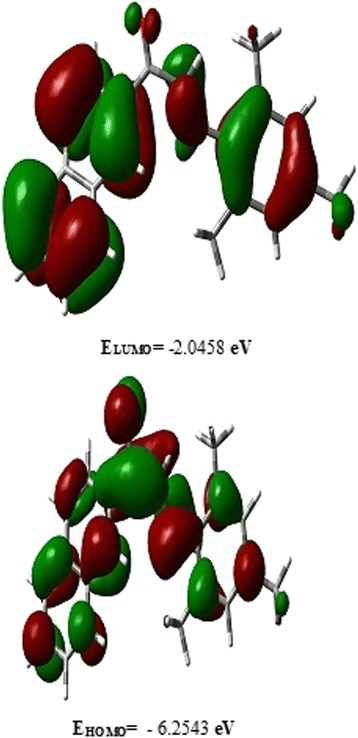 The ground state isodensity surface plots for the frontier molecular orbitals