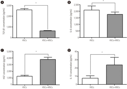 Cytokine levels of TGF-β1, HGF, IL-6, and IL-10. Indirect co-culture system of activated HSCs with BM-MSCs decreased the production of (A) TGF-β1 and (B) IL-6. Whereas, co-culture system of activated HSCs with BM-MSCs increased the production of (C) HGF and (D) IL-10. Values are presented as mean ± SD. *P<0.01. HSCs, hepatic stellate cells; MSCs, mesenchymal stem cells; BM-MSCs, bone marrow-derived mesenchymal stem cells.