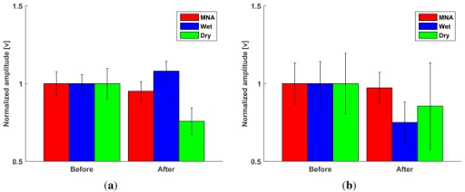 Performance evaluation of the proposed MNA electrode compared with the commercial electrodes in terms of insensitivity to perspiration before and after the exercise. Bars: ±1 SD, n = 5. (a) Changes in the baseline RMS amplitudes in relaxed state; (b) changes in the RMS amplitude during the maximum voluntary contraction.
