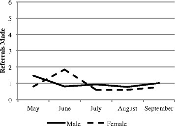 Mean referrals and household visits made by CHW by gender, May-September 2013