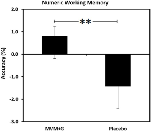 Mean accuracy scores (%) on a numeric working memory task following consumption of a multi-vitamin and mineral complex with guaraná (MVM + G) or placebo prior to exercise. Values are change from baseline, ** p < 0.01.