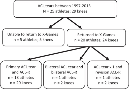 X-Games athlete flowchart. ACL-R, anterior cruciate ligament reconstruction.