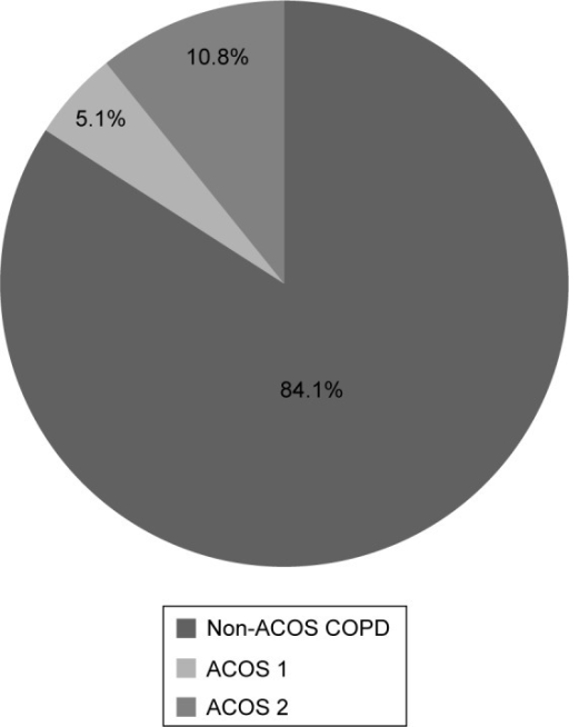 Distribution of non-ACOS and ACOS patients.Abbreviation: ACOS, asthma–COPD overlap syndrome.