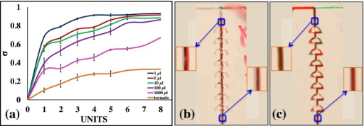 Mixing efficiency at different flow rates. (a) The flow of fluid in the tornado mixer at 1.0 ml/min. (b) The flow of fluid in the twisted mixer at 1.0 ml/min. Enlarged images of the selected sections are representative of the fluid flow within the channel.
